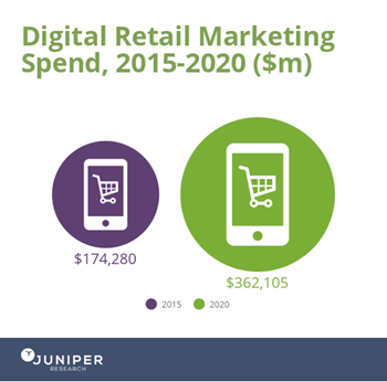 Digital-Retail-Marketing-Infographic
