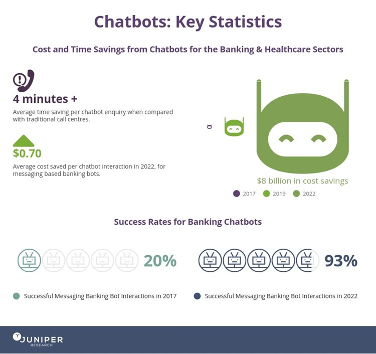 chatbots infographic 2017