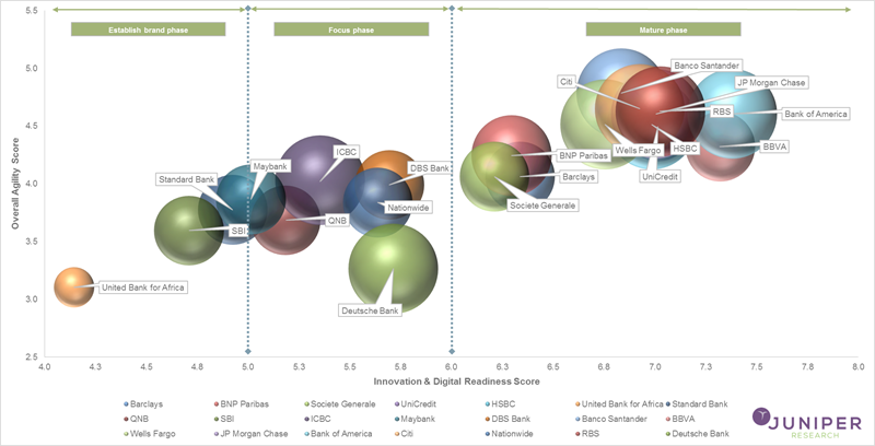 Digital-Transformation-in-Banking-Readiness-Index.png