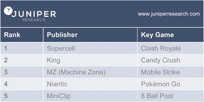 Top 5 Mobile Games Publishers